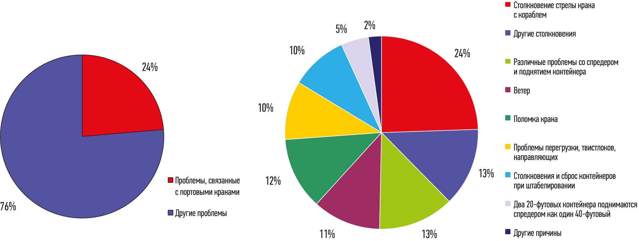 Типы и причины несчастных случаев в портах за период 2014–2018 гг