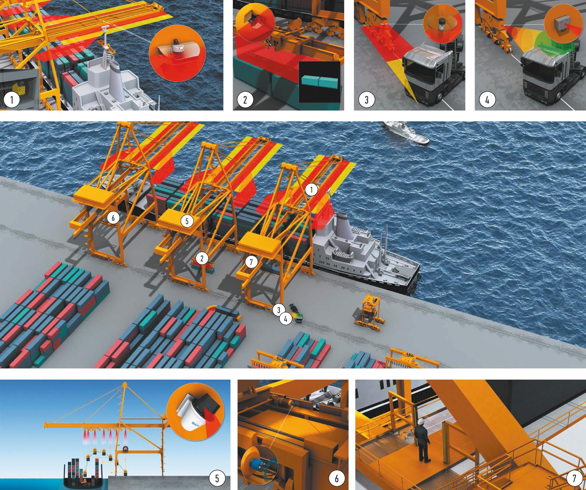 Области применения и назначение оборудования компании SICK на причале портового терминала