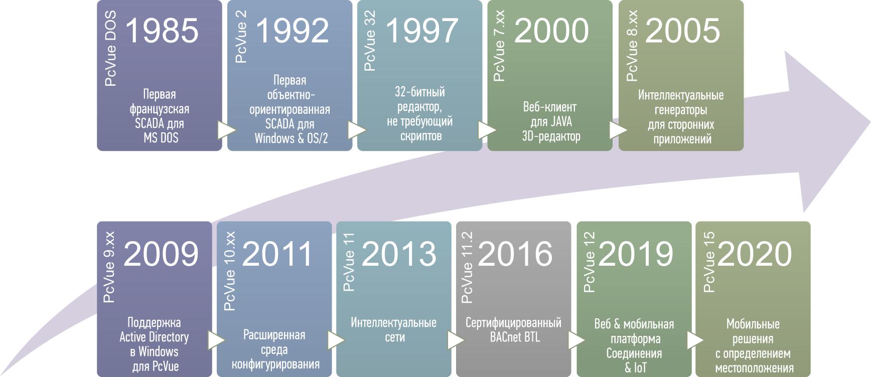 Этапы развития PcVue
