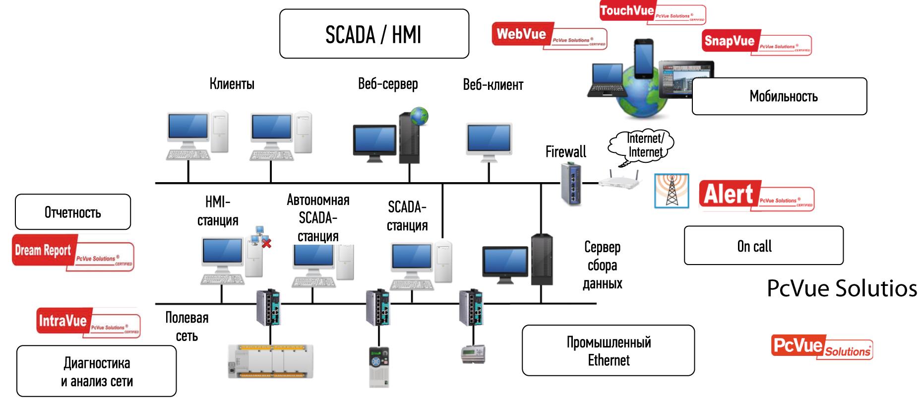 Основные элементы линейки программных продуктов на основе SCADA PcVue 15