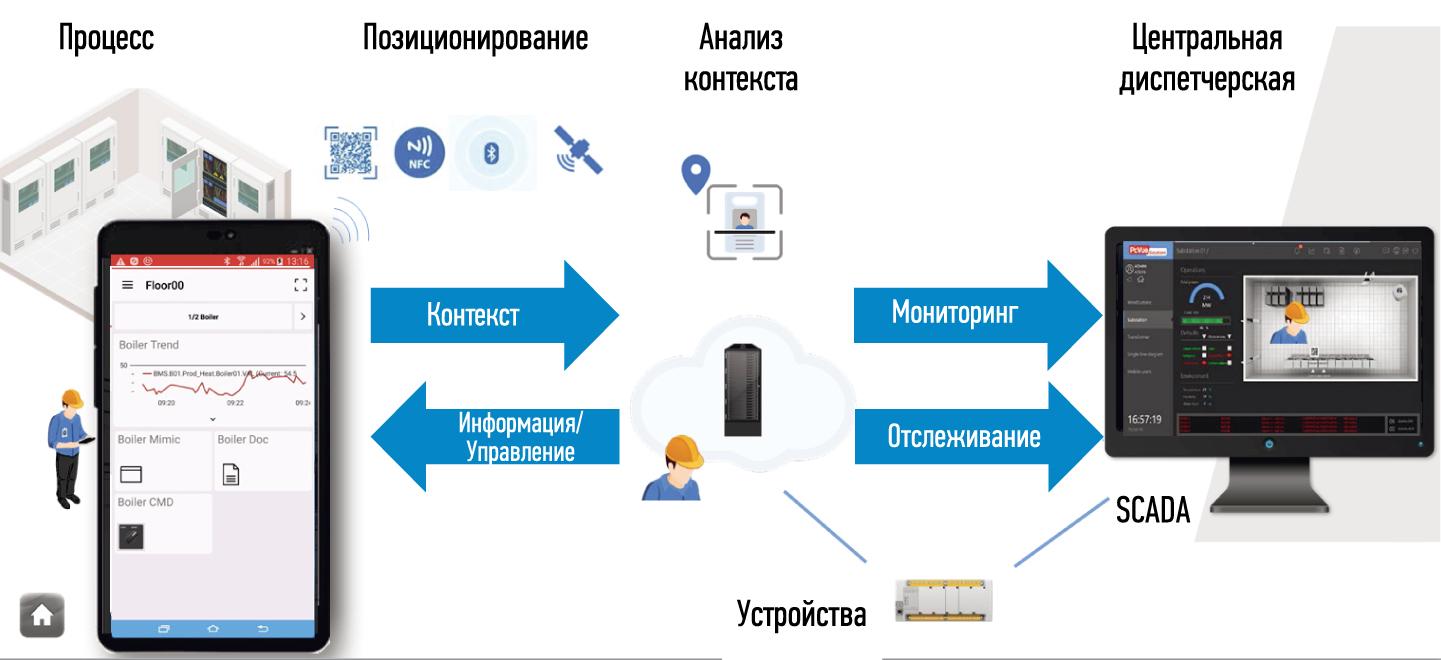 Схема работы SnapVue