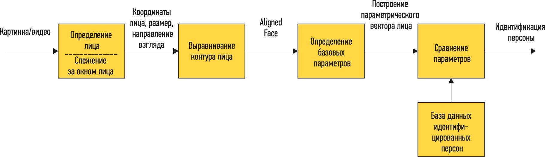 Алгоритм распознавания лиц