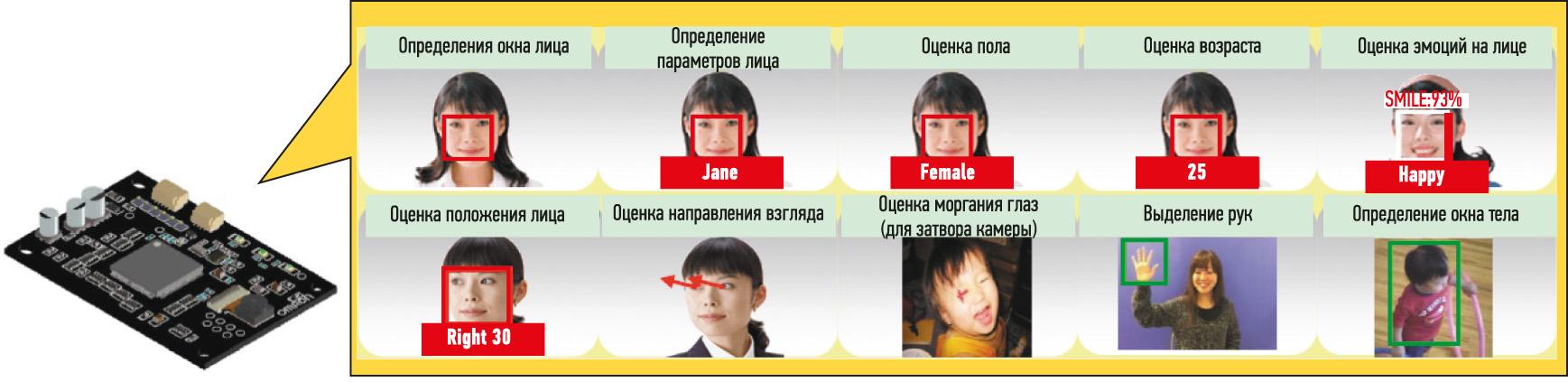 функции распознавания параметров лица HVC-P