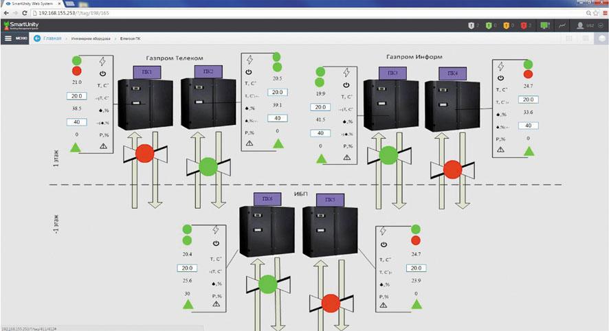 Дизайн интерфейса управления инженерными системами здания