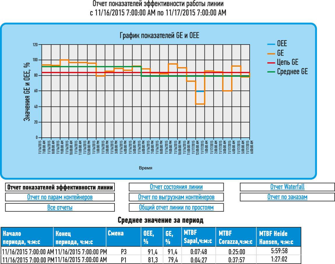 Рис. 4. Вид отчета показателей эффективности работы линии