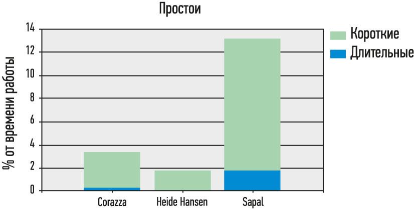 Рис. 7. Вид диаграммы простоев