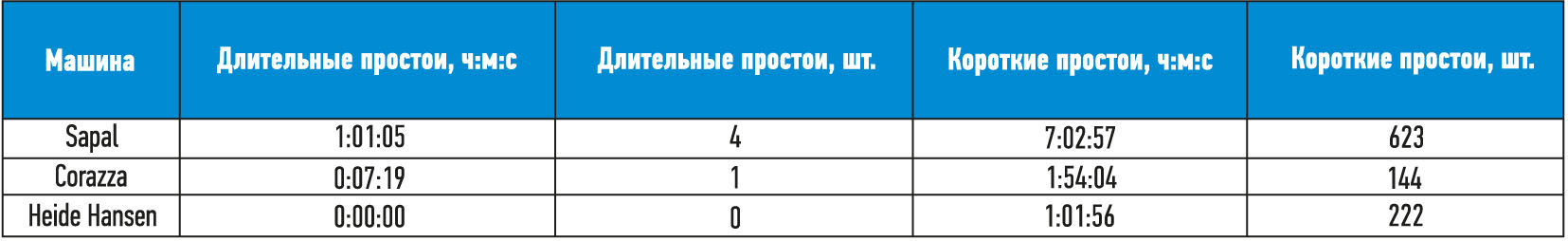 Рис. 8. Вид таблицы простоев