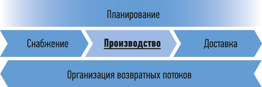 Рис. 1. Пример цепочки поставок с использованием SCOR-модели, разработанной Советом по цепям поставок
