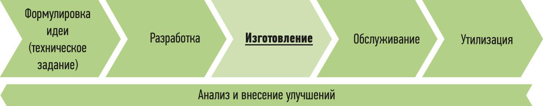 Рис. 3. Базовая структура модели управления жизненным циклом продукта
