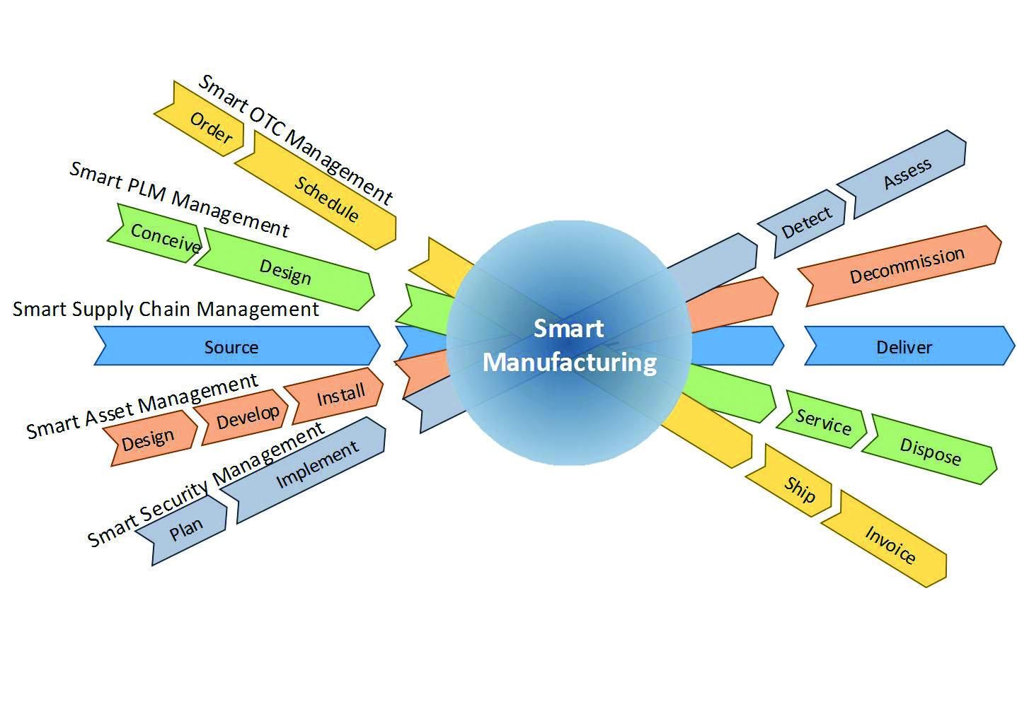 Рис. 6. Умное производство — это конвергенция интеллектуальных бизнес-процессов