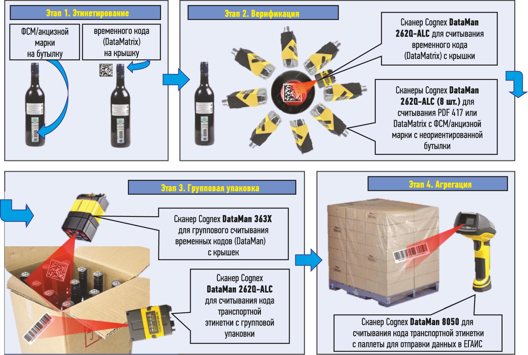 Этапы идентификации алкогольной и спиртосодержащей продукции