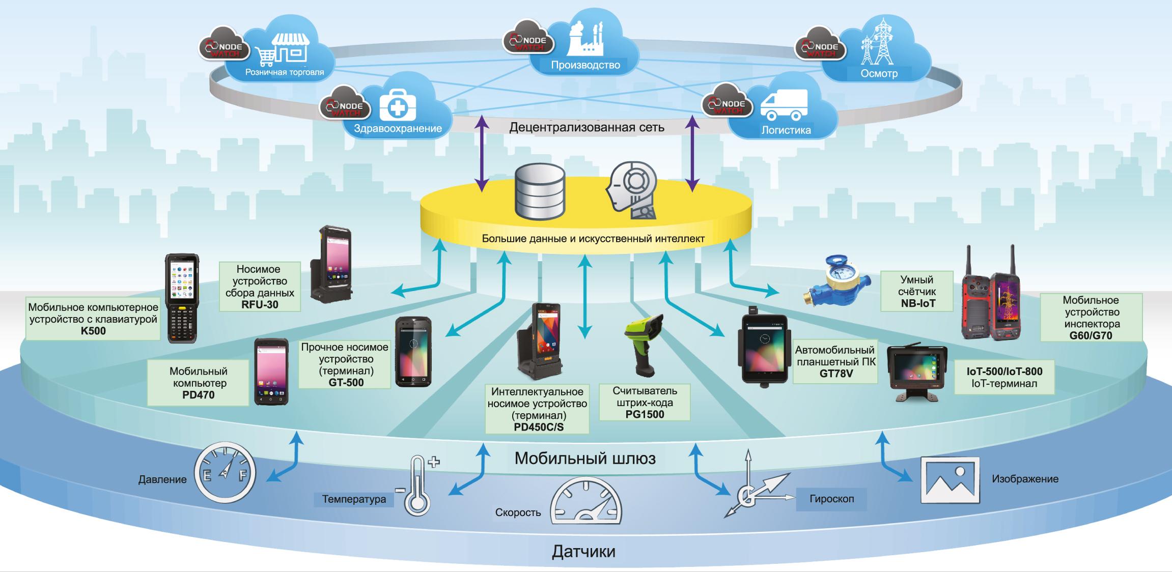 Решения компании AMobile в области индустриального «Интернета вещей» (IIoT)