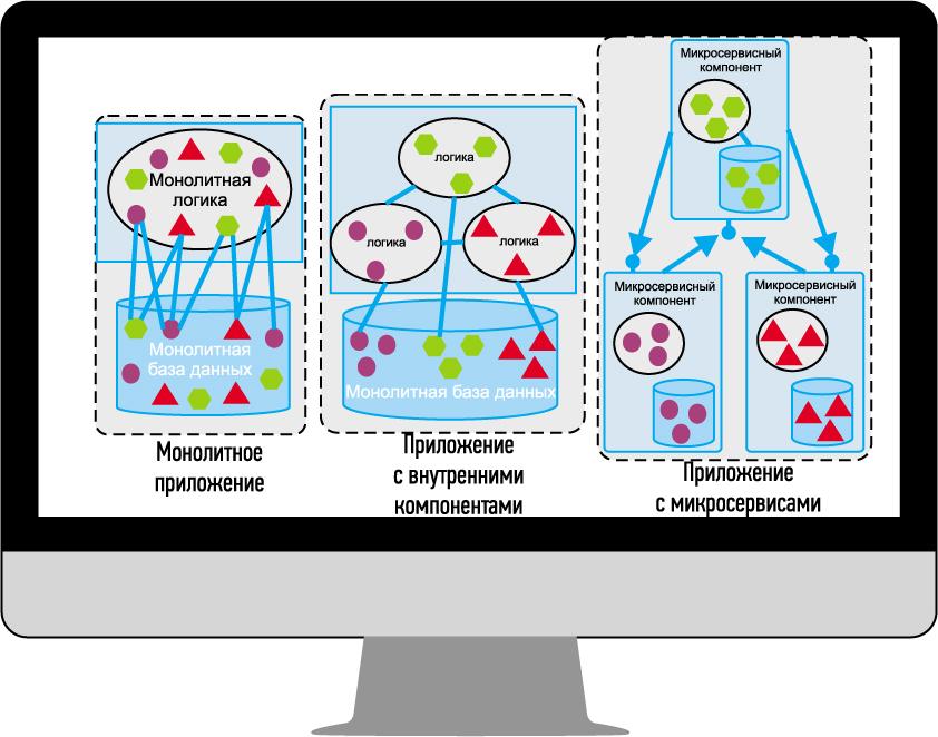 Микросервисная архитектура