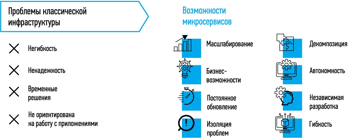 Преимущества использования микросервисной архитектуры