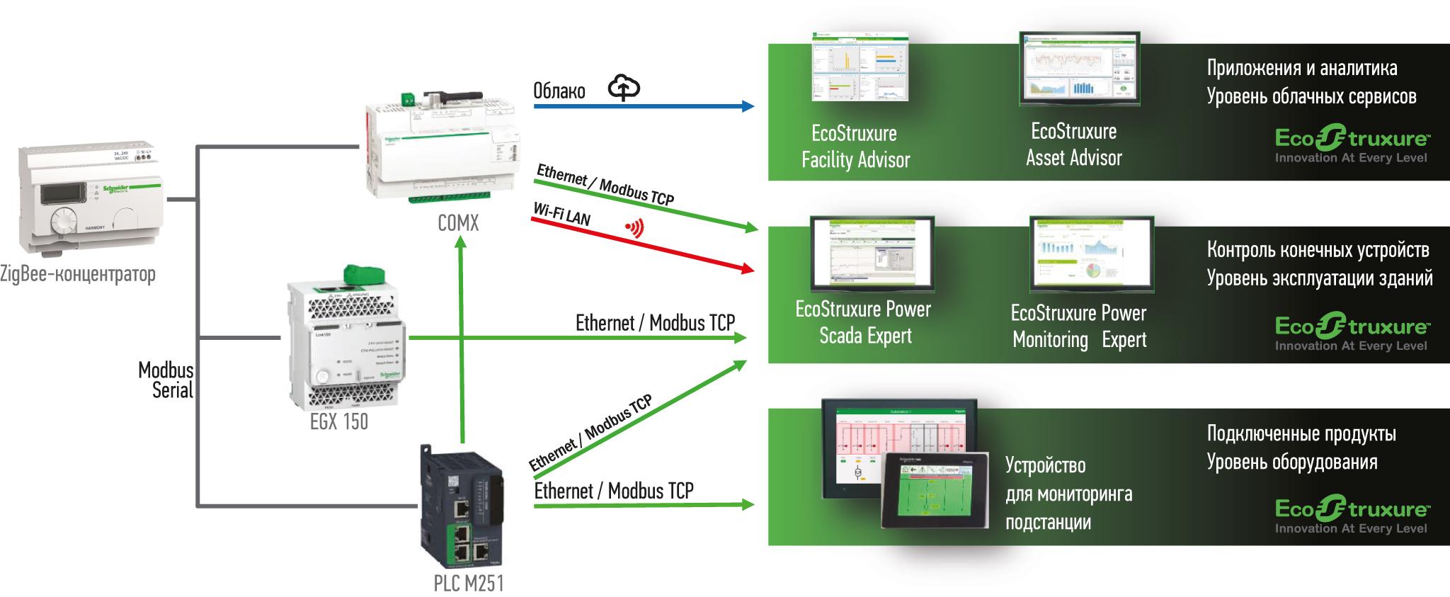 Схема передачи информации в решения для мониторинга