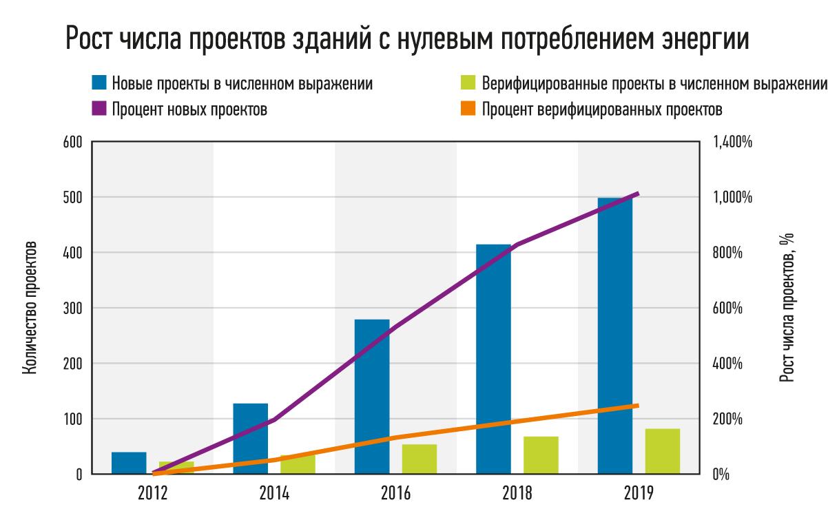 Число проектов строительства зданий с нулевым потреблением энергии за период 2016–2019 гг