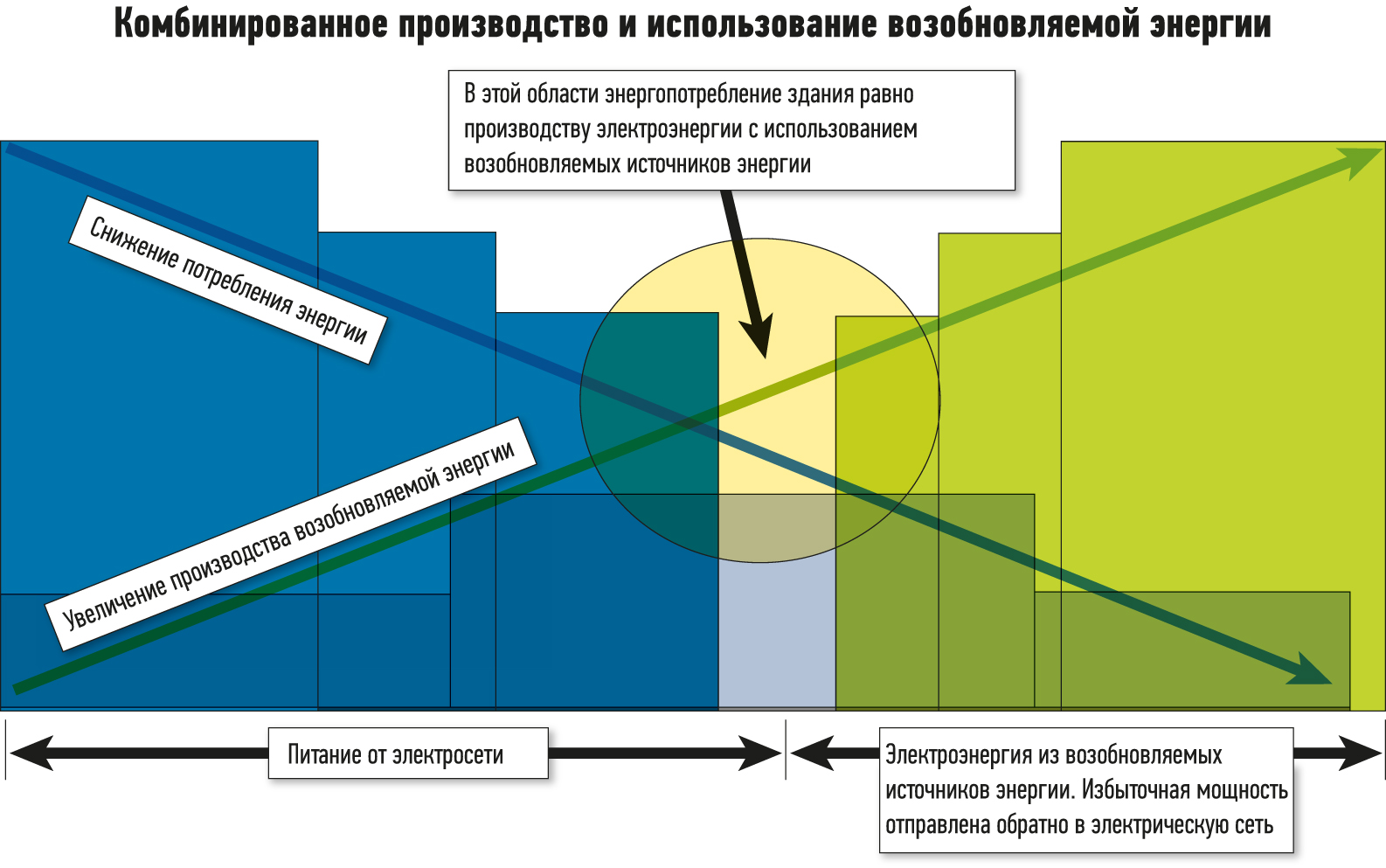 Концепция зданий с нулевым потреблением энергии: как потребность здания в энергии зависит от источника производства энергии