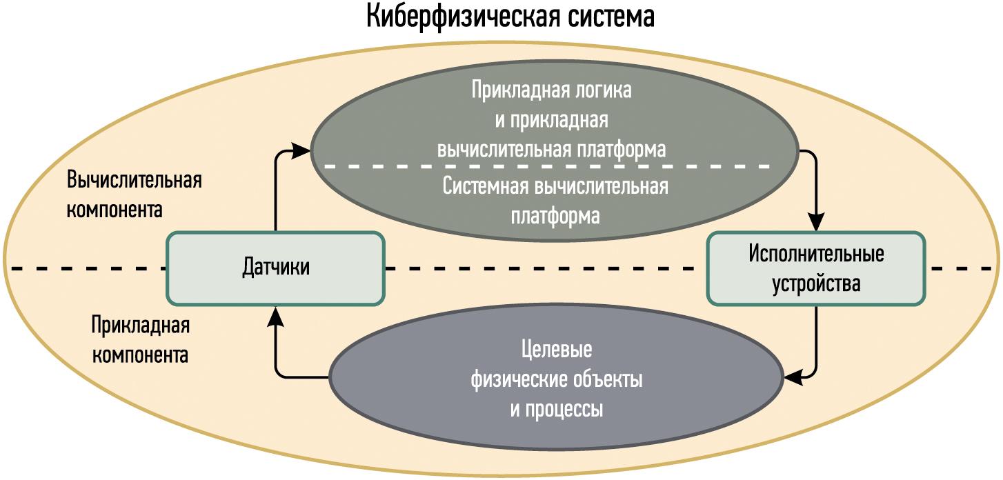 Обобщенная структура кибер-физической системы (КФС)
