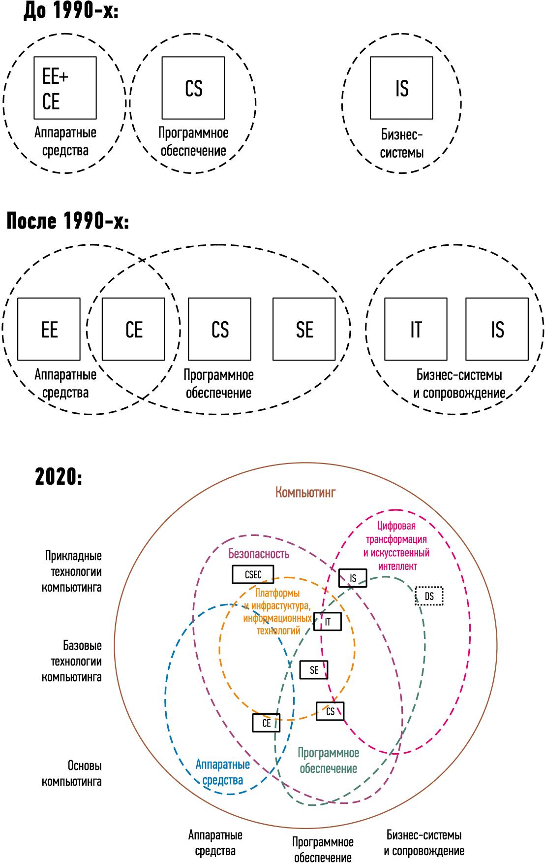 Эволюция областей деятельности внутри компьютинга (EE — электронная инженерия)