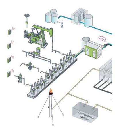 Схема взаимодействия систем управления в Digital Oil Field