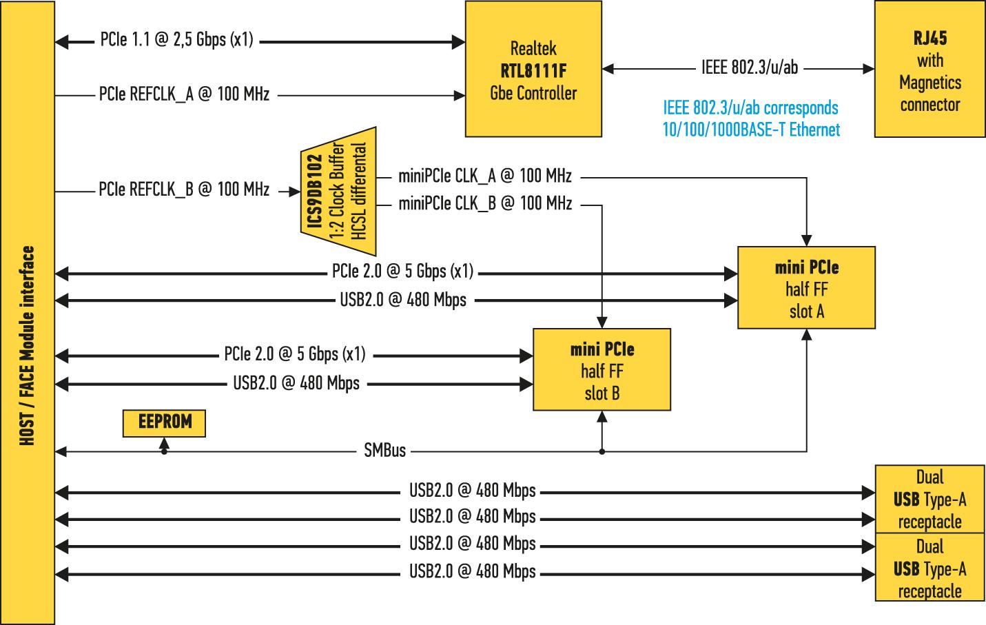 Блок-схема модуля FM-XTDEU2/4Блок-схема модуля FM-XTDEU2/4