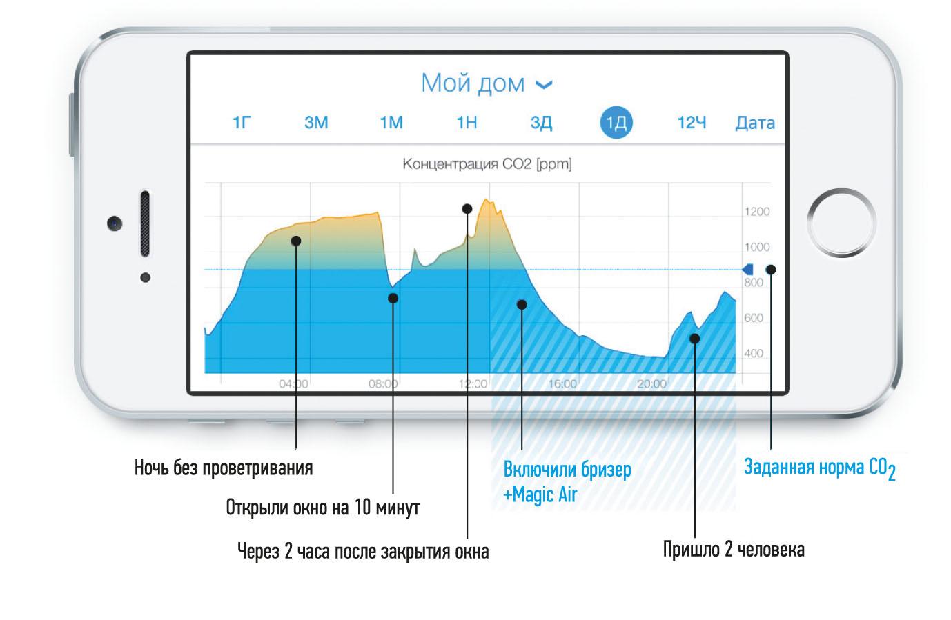 Рис. 6. Бризер под управлением MagicAir приводит концентрацию СО2 к заданному значению и поддерживает ее на этом уровне