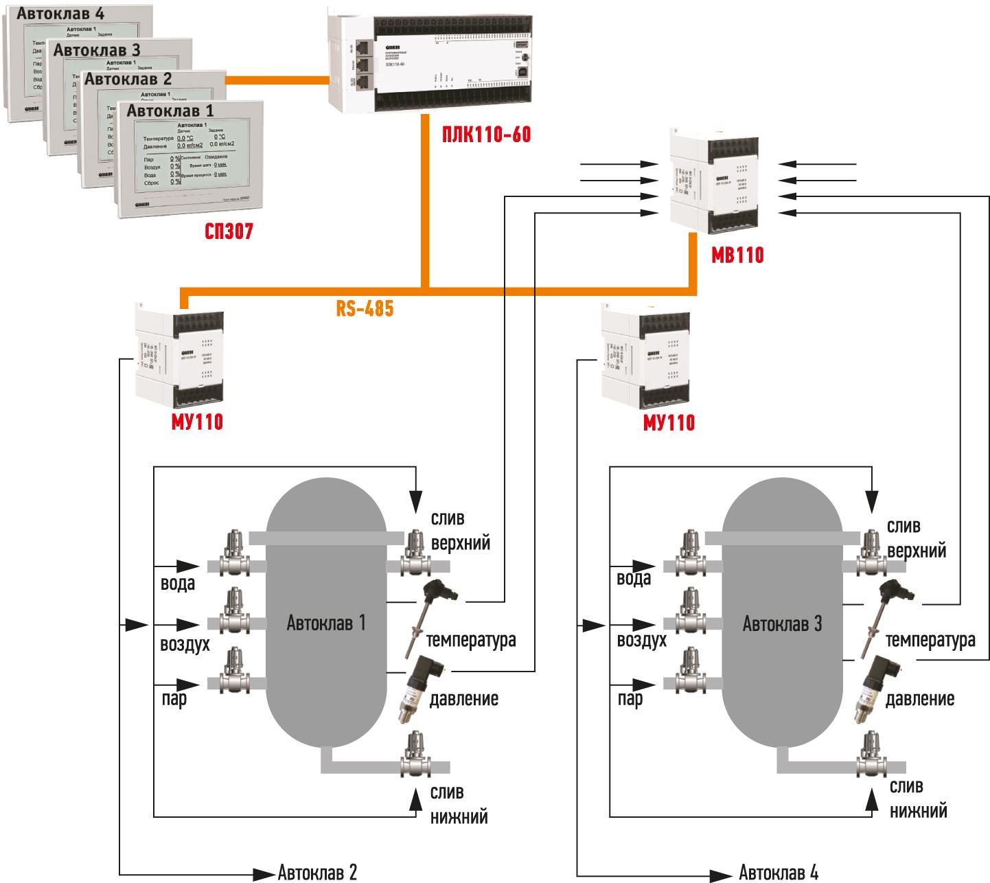 схема системы управления четырьмя автоклавами