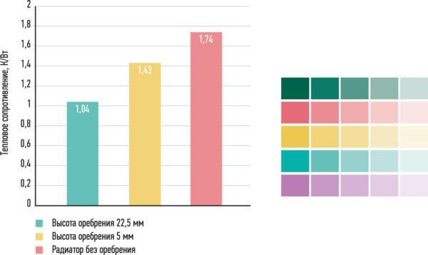 Сравнительная диаграмма эффективности радиаторов с разной высотой оребрения