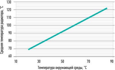 Зависимость температуры радиатора от температуры окружающей среды
