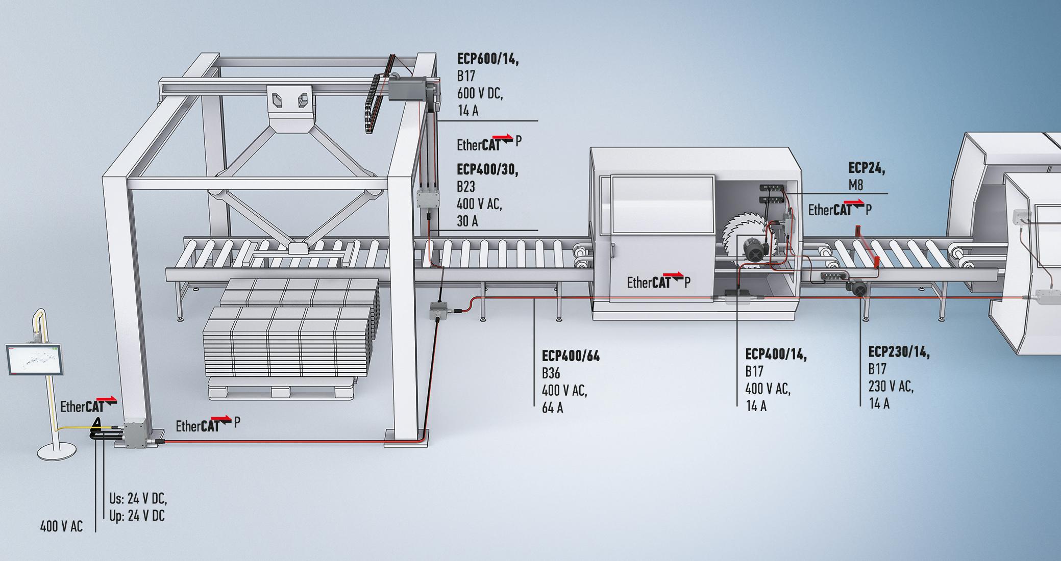 Однокабельное решение с различными уровнями производительности и подключением компонентов через разъемы ECP и ENP