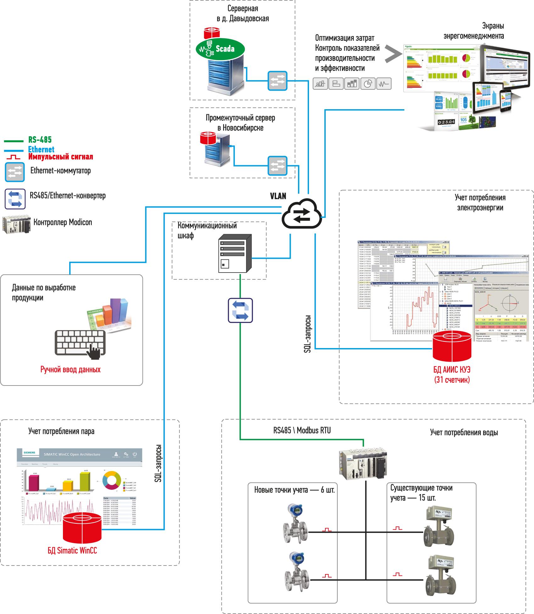 Структурная схема системы учета водо- и энергоресурсов