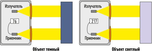 Аналоговый фотоэлектрический датчик, работающий на отражение, может обеспечить необходимую шкалу измерений уровня отражения света от объекта