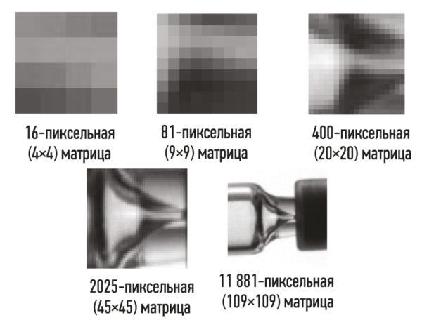 Датчики машинного зрения оборудования создают изображения, используя массивы (матрицы) пикселей