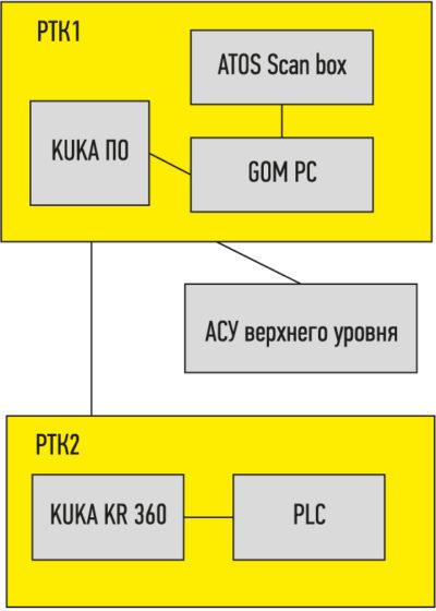 Блок-схема процесса контроля геометрии