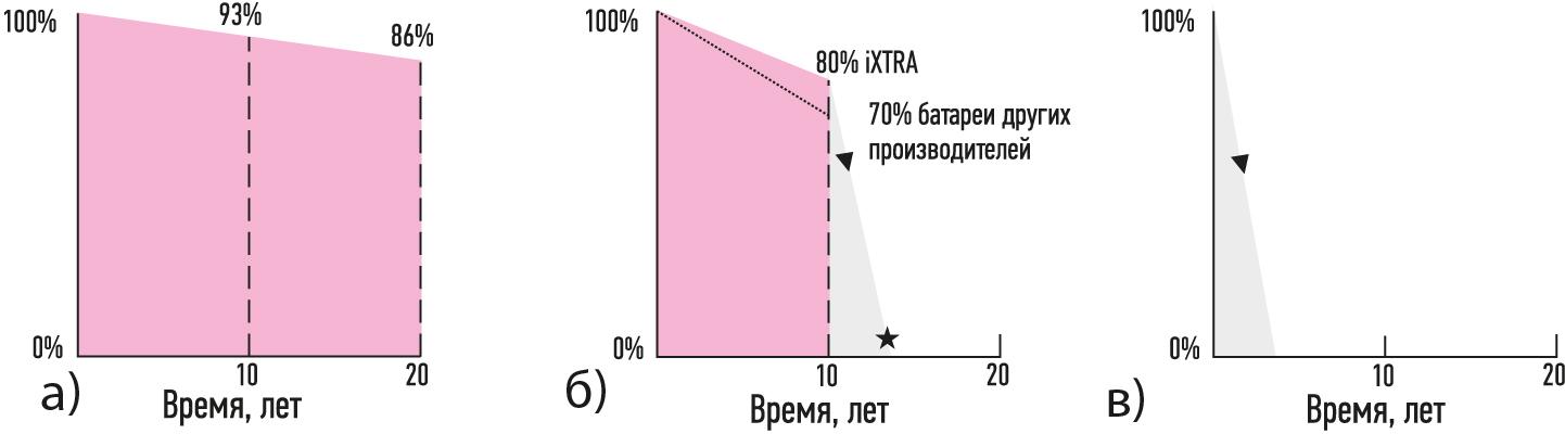 Секрет длительного срока службы батареи