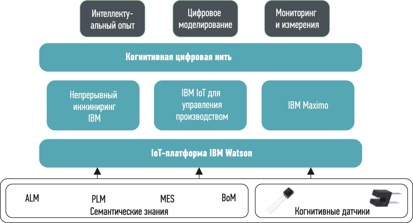 Принципиальная схема IBM Cognitive Digital Twin