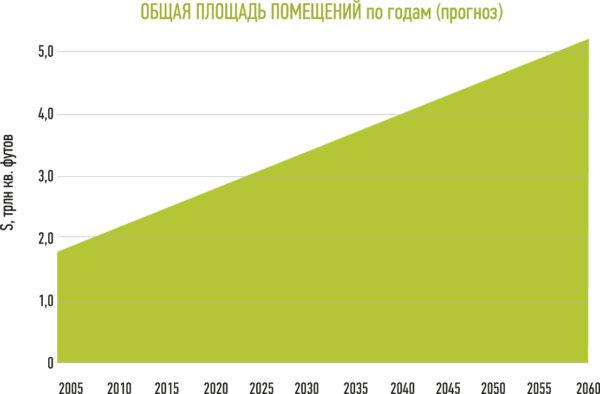 Прогноз мирового прироста общей площади помещений согласно данным компании Architecture 2030