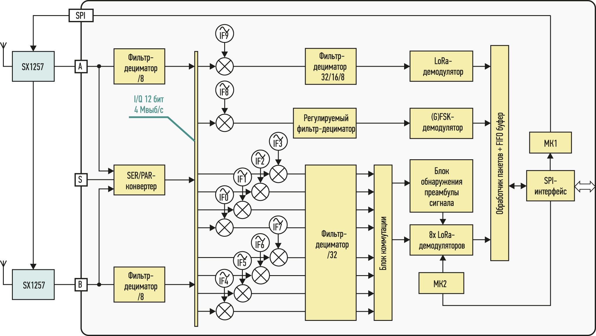 Упрощенная структурная схема ИС SX1301