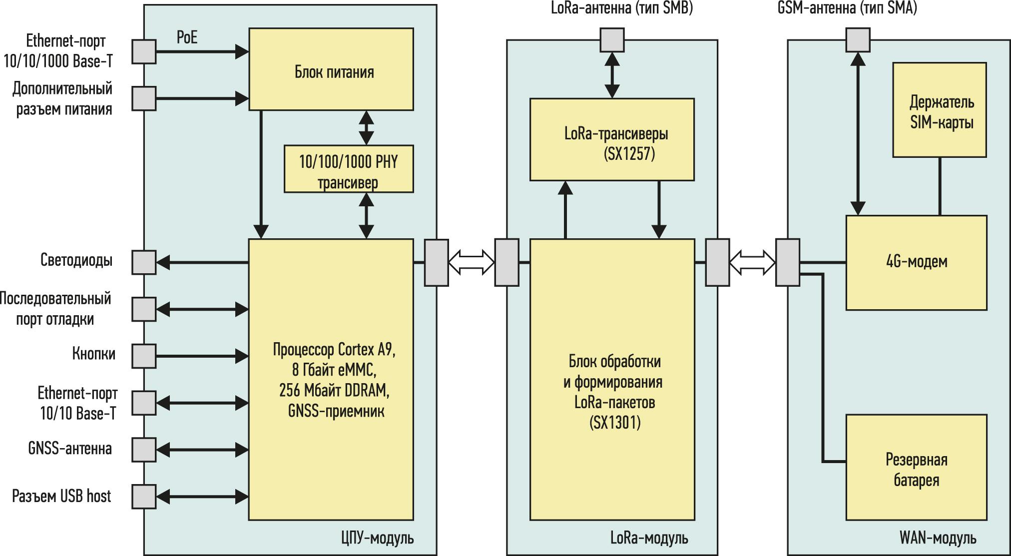 структура базовой станции Wirnet iBTS