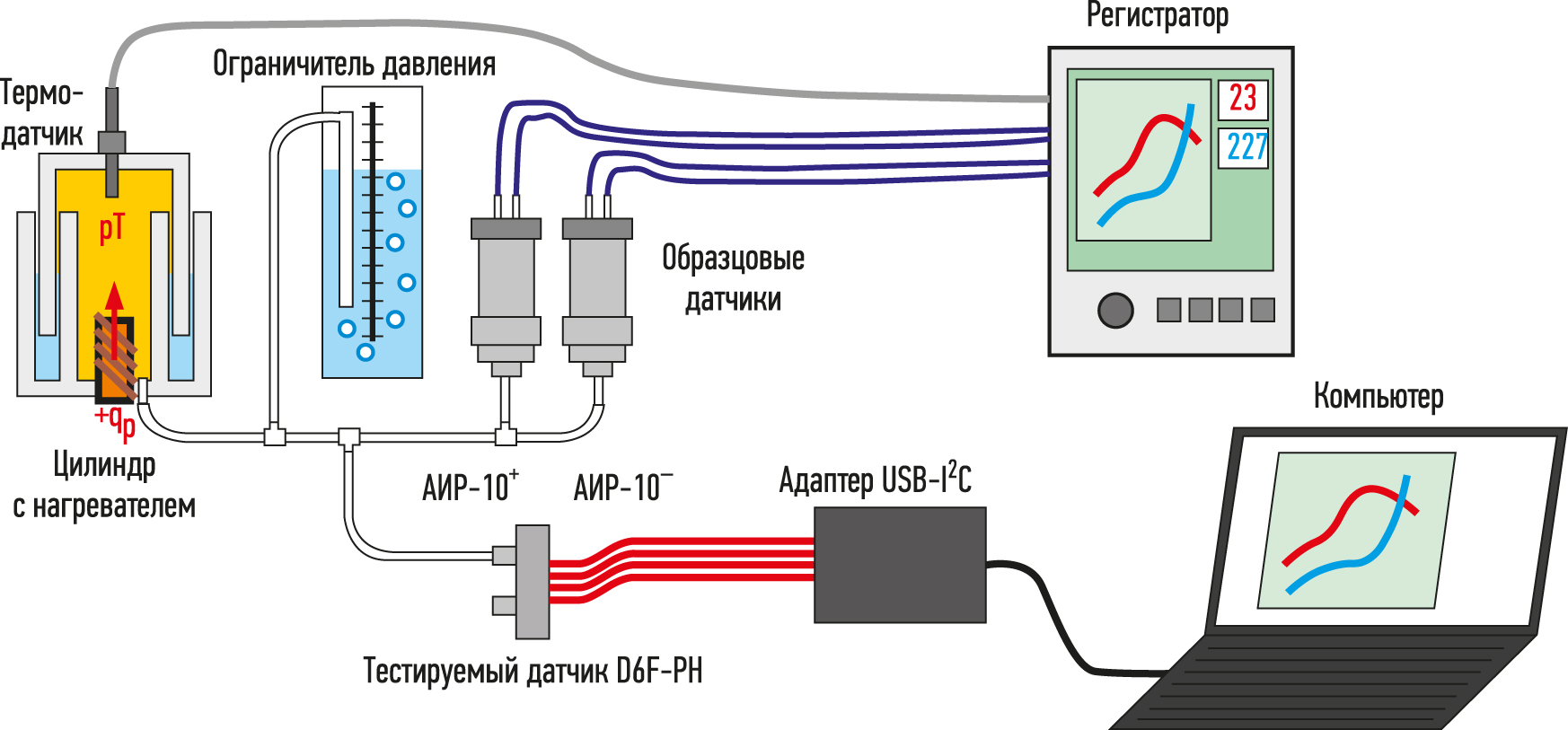 Схема лабораторной установки при испытании датчика D6F–PH в условиях статического давления