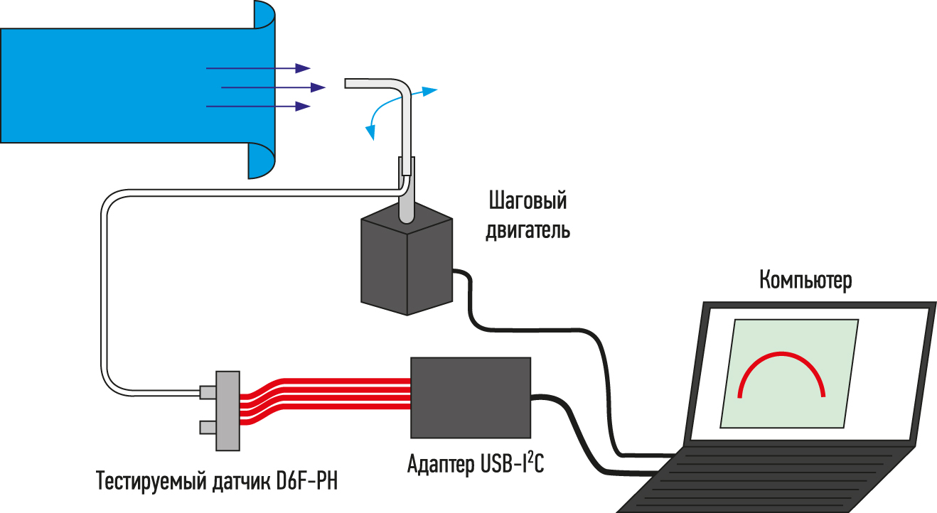 исследования воздушного потока пневмометрическим методом с помощью датчика D6F–PH