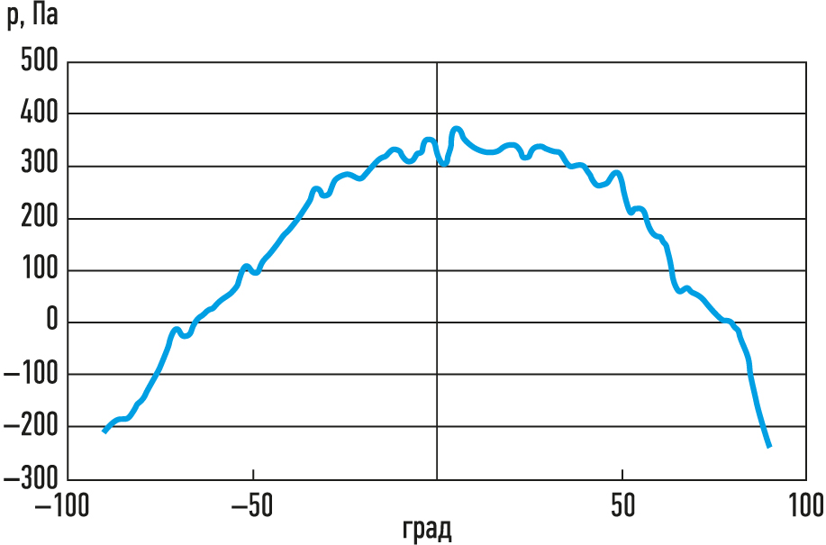 Зависимость полного давления в воздушном потоке от ориентации приемника в датчике