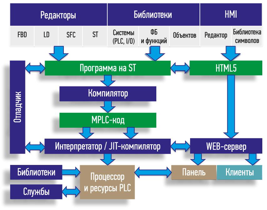 MasterPLC Designer создание программ контроллеров
