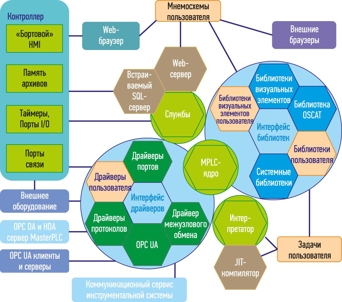 Состав и архитектура исполнительной системы MasterPLC