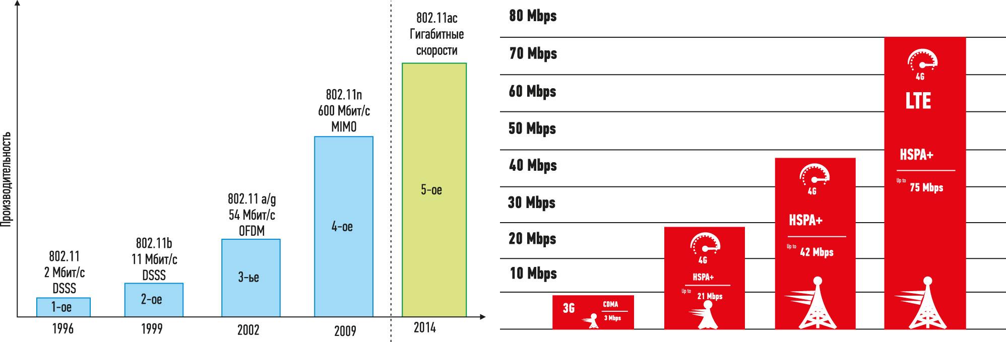Рис. 1. История роста скорости передачи данных по сетям Wi-Fi и GSM