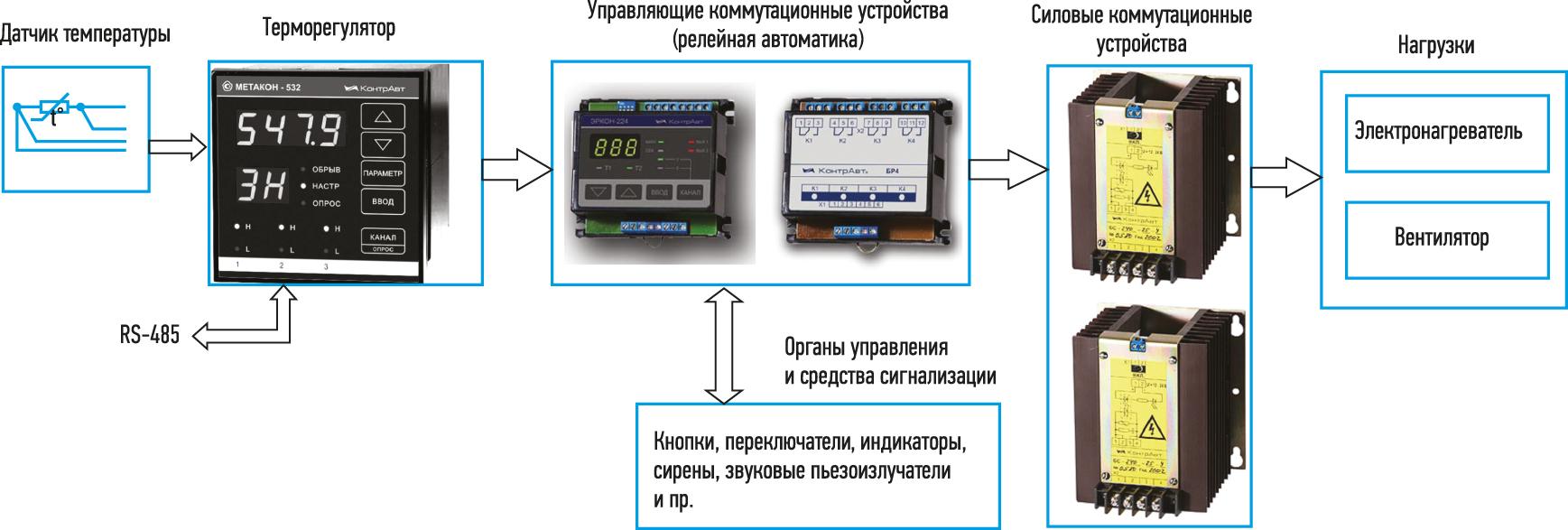 Структурная схема локальной АСУ ТП с реализацией одноканального двухпозиционного регулирования