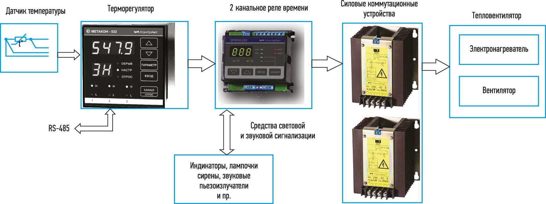 Структурная схема локальной АСУ ТП с реализацией поддержания температуры в заданный интервал времени