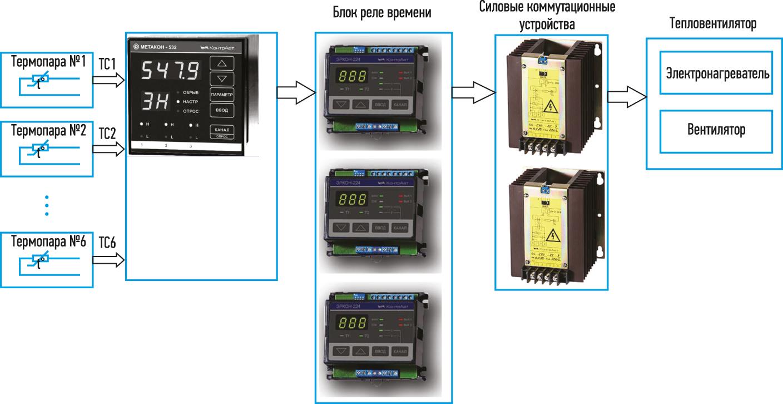 Структурная схема локальной АСУ ТП для 6-канального терморегулятора