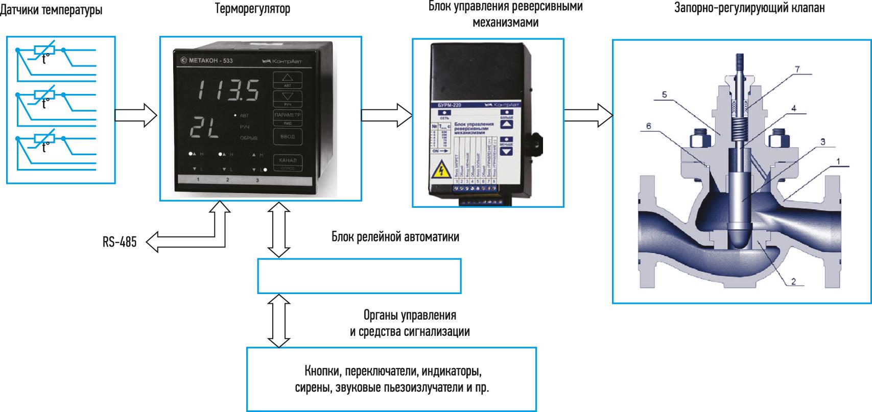 Структурная схема локальной АСУ ТП с реализацией ПИД-регулирования для электроприводной арматуры