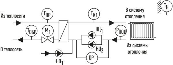 Функциональная схема оборудования для одноконтурного отопления